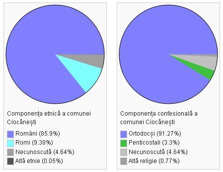 Demografie Ciocanesti